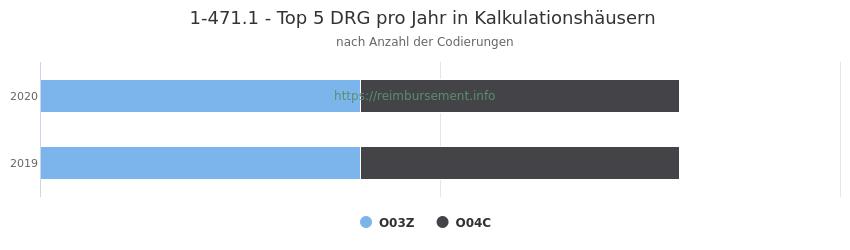 1-471.1 Verteilung und Anzahl der zuordnungsrelevanten Fallpauschalen (DRG) zur Prozedur (OPS Codes) pro Jahr, in Fällen der Kalkulationskrankenhäuser.