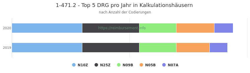 1-471.2 Verteilung und Anzahl der zuordnungsrelevanten Fallpauschalen (DRG) zur Prozedur (OPS Codes) pro Jahr, in Fällen der Kalkulationskrankenhäuser.