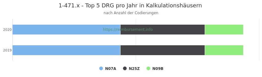 1-471.x Verteilung und Anzahl der zuordnungsrelevanten Fallpauschalen (DRG) zur Prozedur (OPS Codes) pro Jahr, in Fällen der Kalkulationskrankenhäuser.