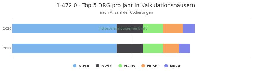 1-472.0 Verteilung und Anzahl der zuordnungsrelevanten Fallpauschalen (DRG) zur Prozedur (OPS Codes) pro Jahr, in Fällen der Kalkulationskrankenhäuser.