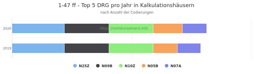 1-47 Verteilung und Anzahl der zuordnungsrelevanten Fallpauschalen (DRG) zur Prozedur (OPS Codes) pro Jahr, in Fällen der Kalkulationskrankenhäuser.