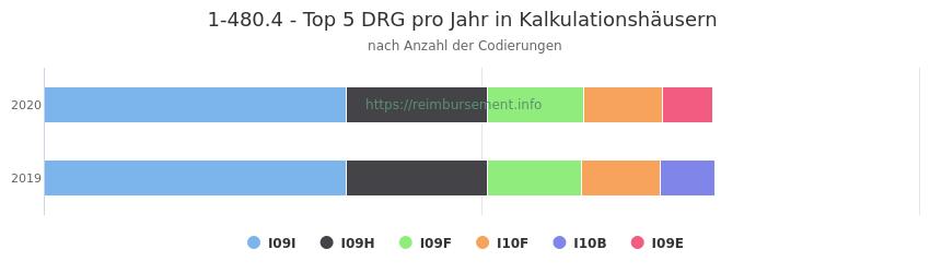 1-480.4 Verteilung und Anzahl der zuordnungsrelevanten Fallpauschalen (DRG) zur Prozedur (OPS Codes) pro Jahr, in Fällen der Kalkulationskrankenhäuser.