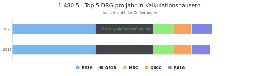 1-480.5 Verteilung und Anzahl der zuordnungsrelevanten Fallpauschalen (DRG) zur Prozedur (OPS Codes) pro Jahr, in Fällen der Kalkulationskrankenhäuser.
