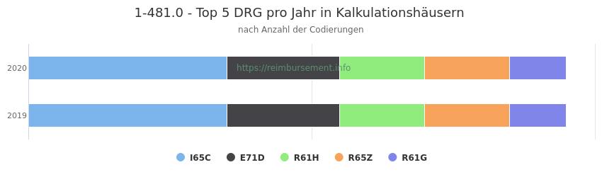 1-481.0 Verteilung und Anzahl der zuordnungsrelevanten Fallpauschalen (DRG) zur Prozedur (OPS Codes) pro Jahr, in Fällen der Kalkulationskrankenhäuser.