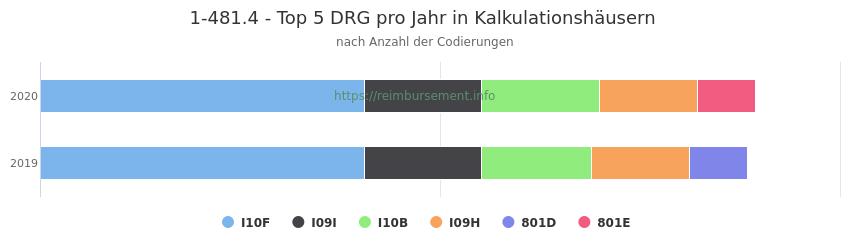1-481.4 Verteilung und Anzahl der zuordnungsrelevanten Fallpauschalen (DRG) zur Prozedur (OPS Codes) pro Jahr, in Fällen der Kalkulationskrankenhäuser.