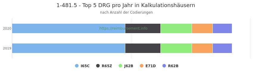 1-481.5 Verteilung und Anzahl der zuordnungsrelevanten Fallpauschalen (DRG) zur Prozedur (OPS Codes) pro Jahr, in Fällen der Kalkulationskrankenhäuser.