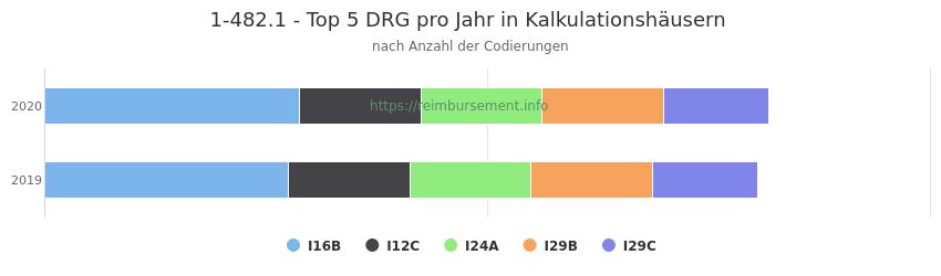 1-482.1 Verteilung und Anzahl der zuordnungsrelevanten Fallpauschalen (DRG) zur Prozedur (OPS Codes) pro Jahr, in Fällen der Kalkulationskrankenhäuser.
