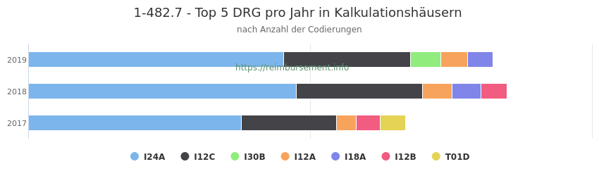 1-482.7 Verteilung und Anzahl der zuordnungsrelevanten Fallpauschalen (DRG) zur Prozedur (OPS Codes) pro Jahr, in Fällen der Kalkulationskrankenhäuser.