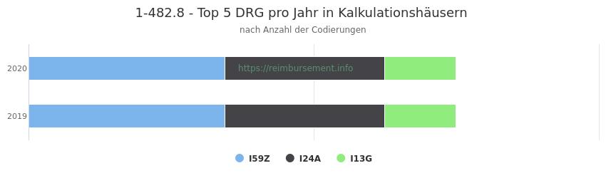 1-482.8 Verteilung und Anzahl der zuordnungsrelevanten Fallpauschalen (DRG) zur Prozedur (OPS Codes) pro Jahr, in Fällen der Kalkulationskrankenhäuser.