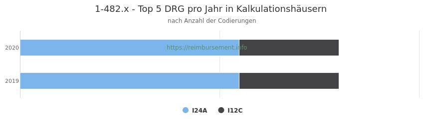 1-482.x Verteilung und Anzahl der zuordnungsrelevanten Fallpauschalen (DRG) zur Prozedur (OPS Codes) pro Jahr, in Fällen der Kalkulationskrankenhäuser.