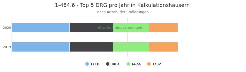1-484.6 Verteilung und Anzahl der zuordnungsrelevanten Fallpauschalen (DRG) zur Prozedur (OPS Codes) pro Jahr, in Fällen der Kalkulationskrankenhäuser.