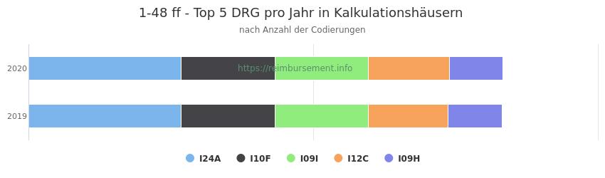 1-48 Verteilung und Anzahl der zuordnungsrelevanten Fallpauschalen (DRG) zur Prozedur (OPS Codes) pro Jahr, in Fällen der Kalkulationskrankenhäuser.