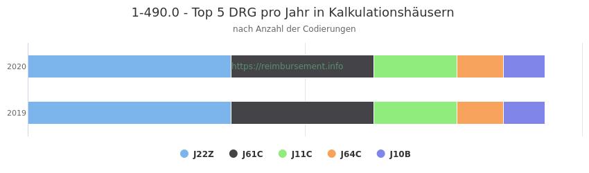 1-490.0 Verteilung und Anzahl der zuordnungsrelevanten Fallpauschalen (DRG) zur Prozedur (OPS Codes) pro Jahr, in Fällen der Kalkulationskrankenhäuser.