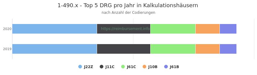 1-490.x Verteilung und Anzahl der zuordnungsrelevanten Fallpauschalen (DRG) zur Prozedur (OPS Codes) pro Jahr, in Fällen der Kalkulationskrankenhäuser.