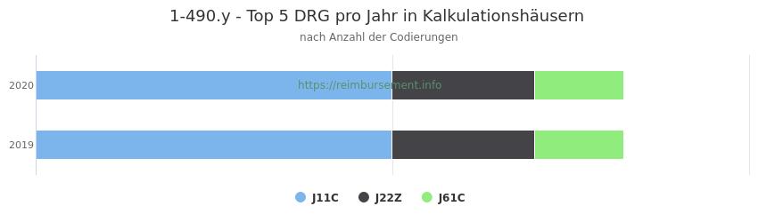 1-490.y Verteilung und Anzahl der zuordnungsrelevanten Fallpauschalen (DRG) zur Prozedur (OPS Codes) pro Jahr, in Fällen der Kalkulationskrankenhäuser.