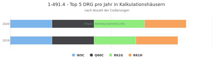 1-491.4 Verteilung und Anzahl der zuordnungsrelevanten Fallpauschalen (DRG) zur Prozedur (OPS Codes) pro Jahr, in Fällen der Kalkulationskrankenhäuser.
