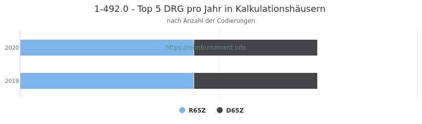 1-492.0 Verteilung und Anzahl der zuordnungsrelevanten Fallpauschalen (DRG) zur Prozedur (OPS Codes) pro Jahr, in Fällen der Kalkulationskrankenhäuser.