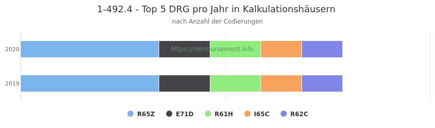 1-492.4 Verteilung und Anzahl der zuordnungsrelevanten Fallpauschalen (DRG) zur Prozedur (OPS Codes) pro Jahr, in Fällen der Kalkulationskrankenhäuser.