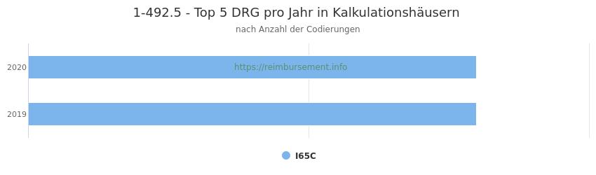 1-492.5 Verteilung und Anzahl der zuordnungsrelevanten Fallpauschalen (DRG) zur Prozedur (OPS Codes) pro Jahr, in Fällen der Kalkulationskrankenhäuser.