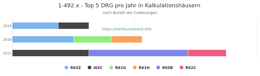 1-492.x Verteilung und Anzahl der zuordnungsrelevanten Fallpauschalen (DRG) zur Prozedur (OPS Codes) pro Jahr, in Fällen der Kalkulationskrankenhäuser.