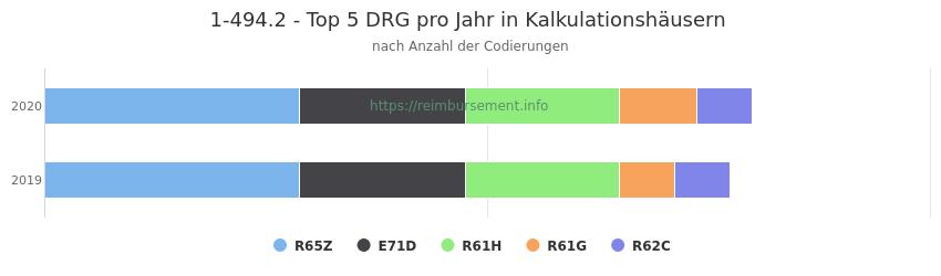 1-494.2 Verteilung und Anzahl der zuordnungsrelevanten Fallpauschalen (DRG) zur Prozedur (OPS Codes) pro Jahr, in Fällen der Kalkulationskrankenhäuser.