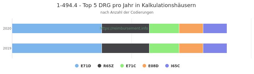 1-494.4 Verteilung und Anzahl der zuordnungsrelevanten Fallpauschalen (DRG) zur Prozedur (OPS Codes) pro Jahr, in Fällen der Kalkulationskrankenhäuser.
