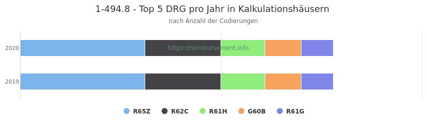 1-494.8 Verteilung und Anzahl der zuordnungsrelevanten Fallpauschalen (DRG) zur Prozedur (OPS Codes) pro Jahr, in Fällen der Kalkulationskrankenhäuser.