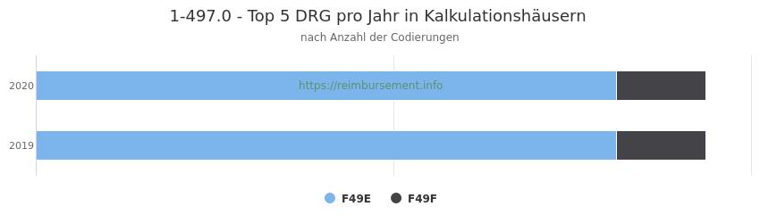 1-497.0 Verteilung und Anzahl der zuordnungsrelevanten Fallpauschalen (DRG) zur Prozedur (OPS Codes) pro Jahr, in Fällen der Kalkulationskrankenhäuser.