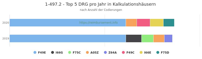 1-497.2 Verteilung und Anzahl der zuordnungsrelevanten Fallpauschalen (DRG) zur Prozedur (OPS Codes) pro Jahr, in Fällen der Kalkulationskrankenhäuser.