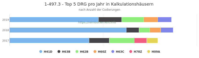 1-497.3 Verteilung und Anzahl der zuordnungsrelevanten Fallpauschalen (DRG) zur Prozedur (OPS Codes) pro Jahr, in Fällen der Kalkulationskrankenhäuser.