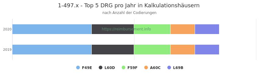 1-497.x Verteilung und Anzahl der zuordnungsrelevanten Fallpauschalen (DRG) zur Prozedur (OPS Codes) pro Jahr, in Fällen der Kalkulationskrankenhäuser.