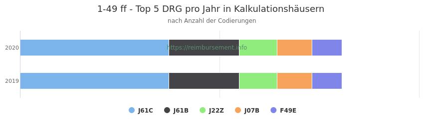 1-49 Verteilung und Anzahl der zuordnungsrelevanten Fallpauschalen (DRG) zur Prozedur (OPS Codes) pro Jahr, in Fällen der Kalkulationskrankenhäuser.