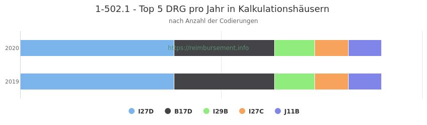 1-502.1 Verteilung und Anzahl der zuordnungsrelevanten Fallpauschalen (DRG) zur Prozedur (OPS Codes) pro Jahr, in Fällen der Kalkulationskrankenhäuser.