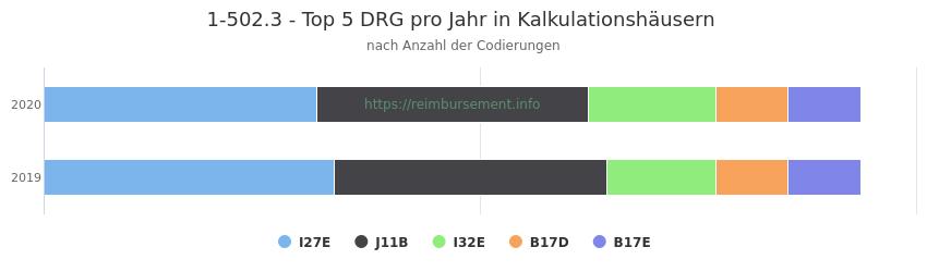 1-502.3 Verteilung und Anzahl der zuordnungsrelevanten Fallpauschalen (DRG) zur Prozedur (OPS Codes) pro Jahr, in Fällen der Kalkulationskrankenhäuser.