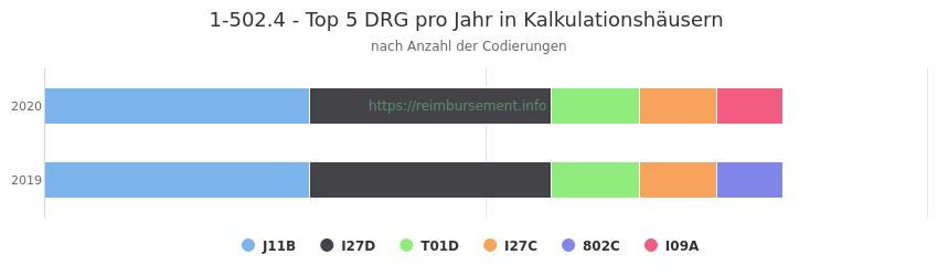 1-502.4 Verteilung und Anzahl der zuordnungsrelevanten Fallpauschalen (DRG) zur Prozedur (OPS Codes) pro Jahr, in Fällen der Kalkulationskrankenhäuser.
