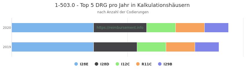 1-503.0 Verteilung und Anzahl der zuordnungsrelevanten Fallpauschalen (DRG) zur Prozedur (OPS Codes) pro Jahr, in Fällen der Kalkulationskrankenhäuser.