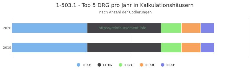 1-503.1 Verteilung und Anzahl der zuordnungsrelevanten Fallpauschalen (DRG) zur Prozedur (OPS Codes) pro Jahr, in Fällen der Kalkulationskrankenhäuser.