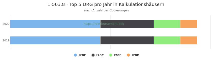 1-503.8 Verteilung und Anzahl der zuordnungsrelevanten Fallpauschalen (DRG) zur Prozedur (OPS Codes) pro Jahr, in Fällen der Kalkulationskrankenhäuser.