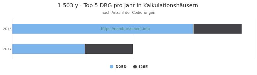 1-503.y Verteilung und Anzahl der zuordnungsrelevanten Fallpauschalen (DRG) zur Prozedur (OPS Codes) pro Jahr, in Fällen der Kalkulationskrankenhäuser.