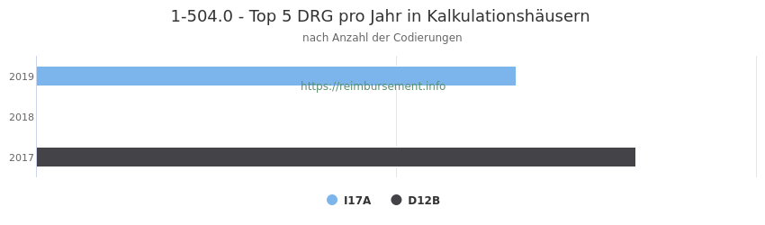 1-504.0 Verteilung und Anzahl der zuordnungsrelevanten Fallpauschalen (DRG) zur Prozedur (OPS Codes) pro Jahr, in Fällen der Kalkulationskrankenhäuser.