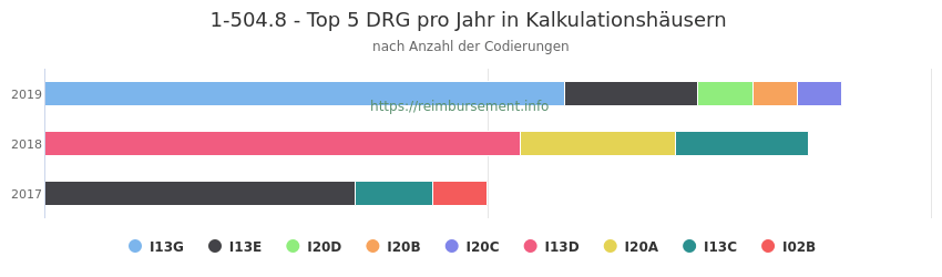 1-504.8 Verteilung und Anzahl der zuordnungsrelevanten Fallpauschalen (DRG) zur Prozedur (OPS Codes) pro Jahr, in Fällen der Kalkulationskrankenhäuser.