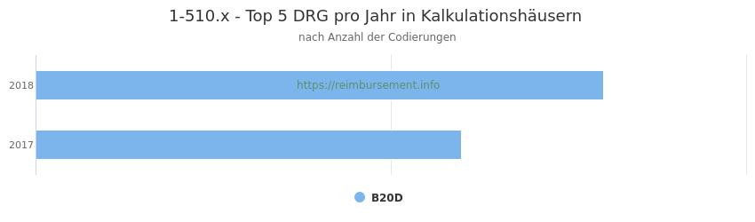 1-510.x Verteilung und Anzahl der zuordnungsrelevanten Fallpauschalen (DRG) zur Prozedur (OPS Codes) pro Jahr, in Fällen der Kalkulationskrankenhäuser.
