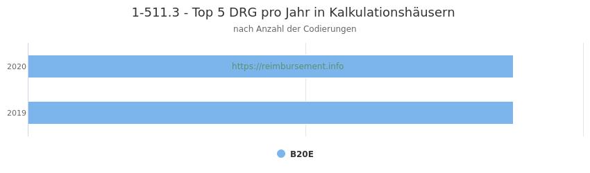 1-511.3 Verteilung und Anzahl der zuordnungsrelevanten Fallpauschalen (DRG) zur Prozedur (OPS Codes) pro Jahr, in Fällen der Kalkulationskrankenhäuser.