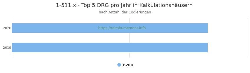 1-511.x Verteilung und Anzahl der zuordnungsrelevanten Fallpauschalen (DRG) zur Prozedur (OPS Codes) pro Jahr, in Fällen der Kalkulationskrankenhäuser.