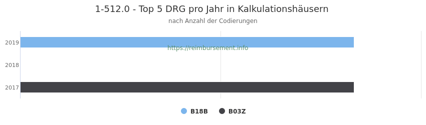 1-512.0 Verteilung und Anzahl der zuordnungsrelevanten Fallpauschalen (DRG) zur Prozedur (OPS Codes) pro Jahr, in Fällen der Kalkulationskrankenhäuser.