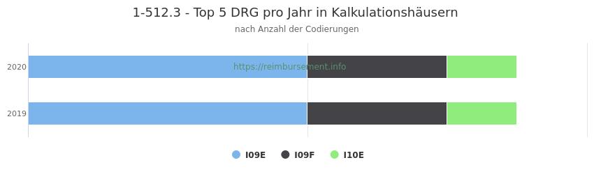 1-512.3 Verteilung und Anzahl der zuordnungsrelevanten Fallpauschalen (DRG) zur Prozedur (OPS Codes) pro Jahr, in Fällen der Kalkulationskrankenhäuser.