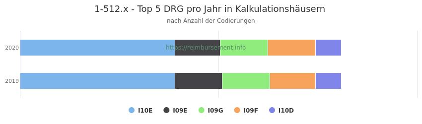 1-512.x Verteilung und Anzahl der zuordnungsrelevanten Fallpauschalen (DRG) zur Prozedur (OPS Codes) pro Jahr, in Fällen der Kalkulationskrankenhäuser.