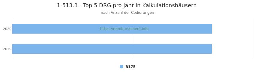1-513.3 Verteilung und Anzahl der zuordnungsrelevanten Fallpauschalen (DRG) zur Prozedur (OPS Codes) pro Jahr, in Fällen der Kalkulationskrankenhäuser.