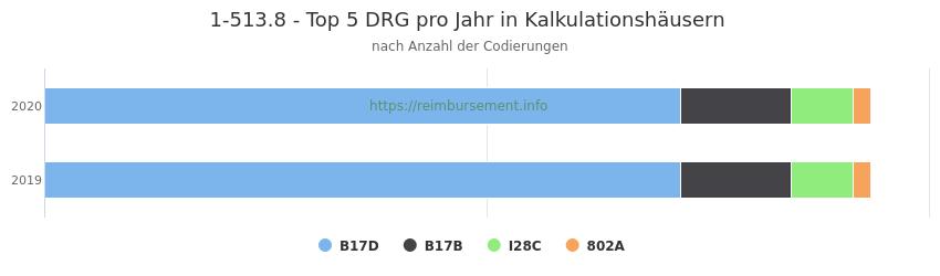 1-513.8 Verteilung und Anzahl der zuordnungsrelevanten Fallpauschalen (DRG) zur Prozedur (OPS Codes) pro Jahr, in Fällen der Kalkulationskrankenhäuser.
