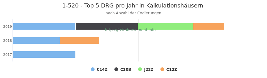 1-520 Verteilung und Anzahl der zuordnungsrelevanten Fallpauschalen (DRG) zur Prozedur (OPS Codes) pro Jahr, in Fällen der Kalkulationskrankenhäuser.